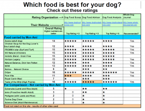 Dog Food Ratings